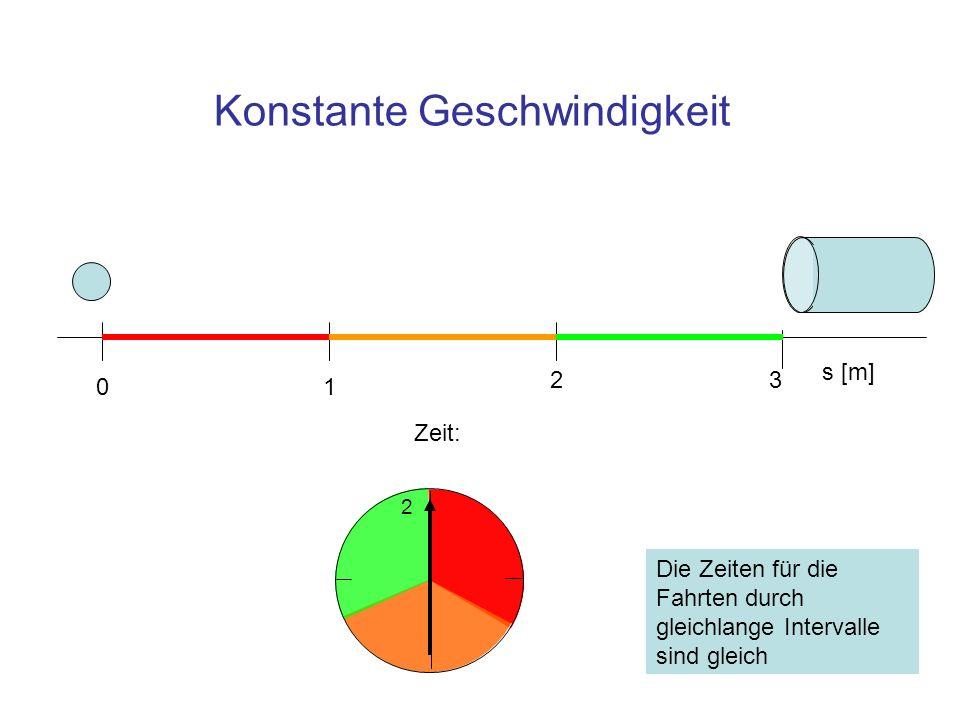 DimensionAnmerkung m/s Geschwindigkeit m Weg, Wegintervall s Zeit, Zeitintervall Geschwindigkeit (skalar) Die Geschwindigkeit ist ein Quotient, Zähler: Änderung des Weges, Nenner: Zeit während der Änderung