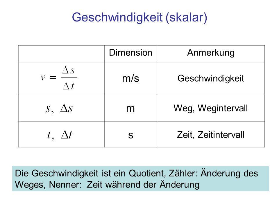DimensionAnmerkung m/s Geschwindigkeit m Weg, Wegintervall s Zeit, Zeitintervall Geschwindigkeit (skalar) Die Geschwindigkeit ist ein Quotient, Zähler