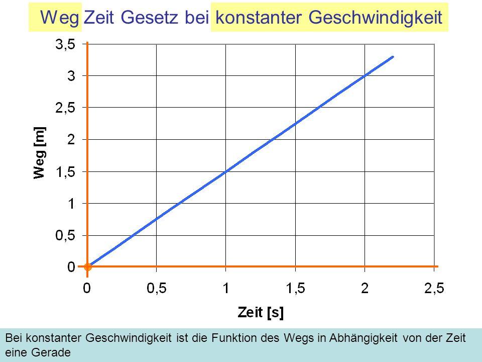 Bei konstanter Geschwindigkeit ist die Funktion des Wegs in Abhängigkeit von der Zeit eine Gerade Weg [m] Weg Zeit Gesetz bei konstanter Geschwindigke