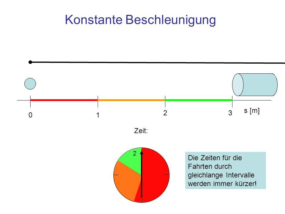 Konstante Beschleunigung 2 s [m] 01 23 Zeit: Die Zeiten für die Fahrten durch gleichlange Intervalle werden immer kürzer!