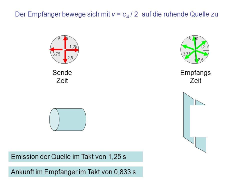 1,25 0 3,75 5 2,5 Empfangs Zeit 1,25 0 3,75 5 2,5 Sende Zeit Der Empfänger bewege sich mit v = c S / 2 auf die ruhende Quelle zu Emission der Quelle i