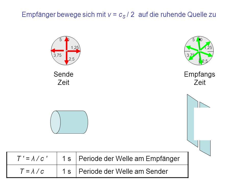 Änderung der Frequenz bei ruhender Quelle und auf sie zu bewegtem Empfänger ( λ / T ) / ( T/ λ ) = T/ T = c / c s 1 Quotient der Perioden an Sender und Empfänger f / f = ( c s + v ) / c s 1 Quotient der Frequenzen an Sender und Empfänger f / f = 1 + v / c s 1 Die Wellenlängen verhalten sich umgekehrt zu den Frequenzen f = f · ( 1 + v / c s )1 1/sErhöhte Frequenz am Empfänger Bei Entfernung des Empfängers von der ruhenden Quelle wird das positive Vorzeichen der Geschwindigkeit v durch ein negatives ersetzt: Die Frequenz erniedrigt sich Die Wellenlänge bleibt konstant, es ändert sich die Schallgeschwindigkeit in Bezug zum Empfänger.