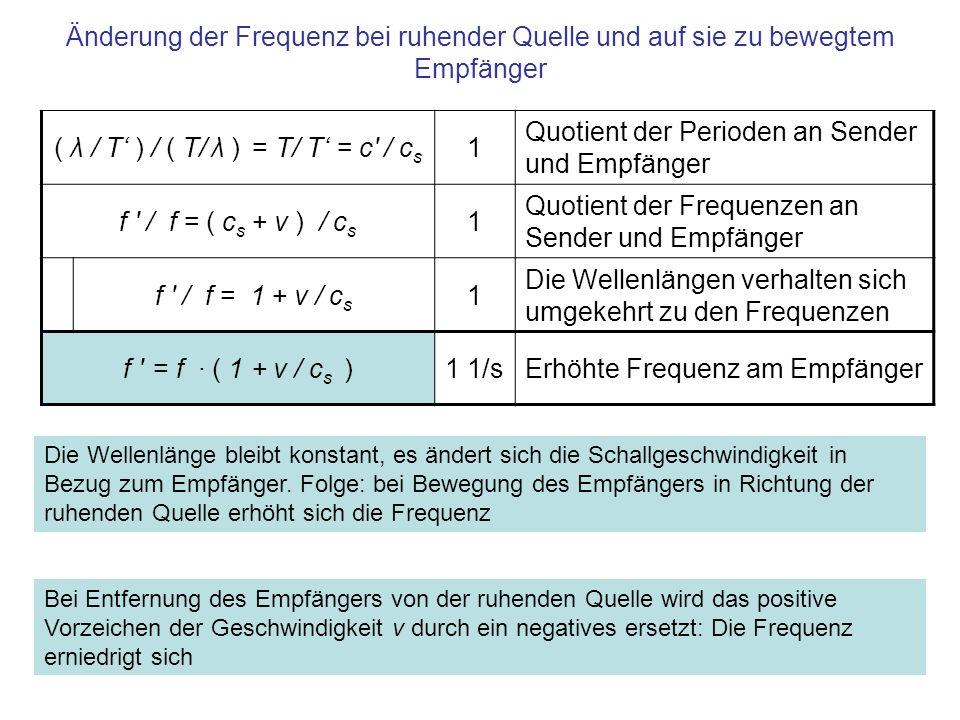 Zusammenfassung Sendet eine Quelle mit Frequenz f und Wellenlänge λ in einem Medium mit Schallgeschwindigkeit c S, dann gilt: Bewegt sich der Empfänger mit Geschwindigkeit v auf die ruhende Quelle zu, dann nähert sich die Welle dem Empfänger mit –Geschwindigkeit: c = c s + v [m/s] –Dadurch erhöht sich die Frequenz: f = f · ( 1 + v/c S ) [1/s] Entfernt sich der Empfänger mit Geschwindigkeit v von der ruhenden Quelle, dann nähert sich die Welle dem Empfänger mit –Geschwindigkeit: c = c s - v [m/s] –Dadurch erniedrigt sich die Frequenz: f = f · ( 1 - v/c S ) [1/s]