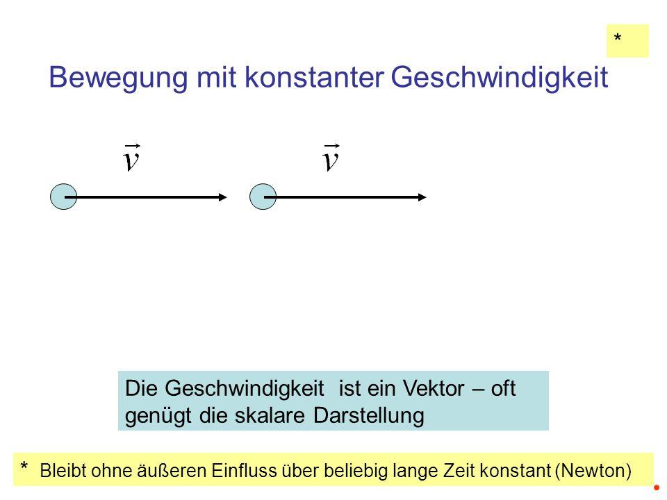Konstante Beschleunigung 1 m/s 2 Geschwindigkeit wächst proportional zur Zeit 1 m/s Weg wächst mit zweiter Potenz der Zeit 1m Bewegung bei konstanter Beschleunigung Zeit [s]