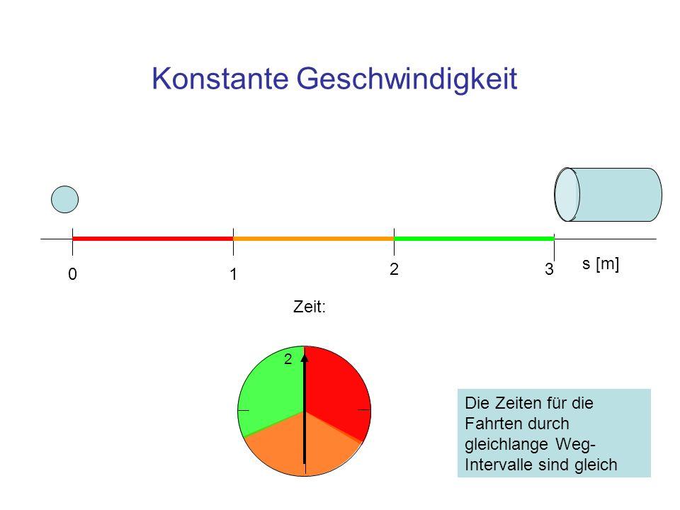 Konstante Geschwindigkeit 2 s [m] 01 23 Zeit: Die Zeiten für die Fahrten durch gleichlange Weg- Intervalle sind gleich