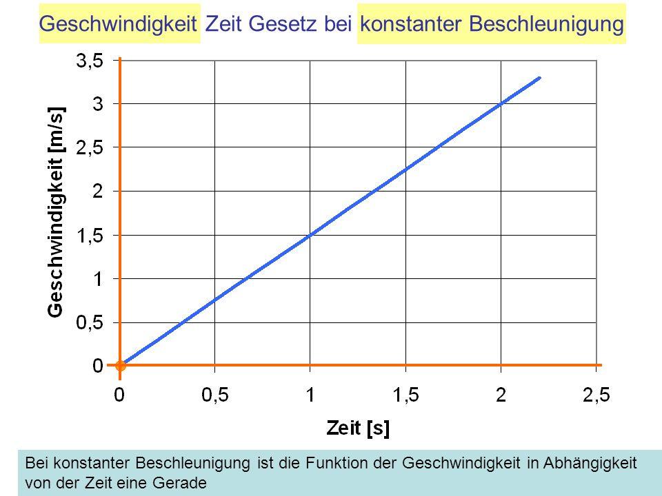 Bei konstanter Beschleunigung ist die Funktion der Geschwindigkeit in Abhängigkeit von der Zeit eine Gerade Geschwindigkeit Zeit Gesetz bei konstanter