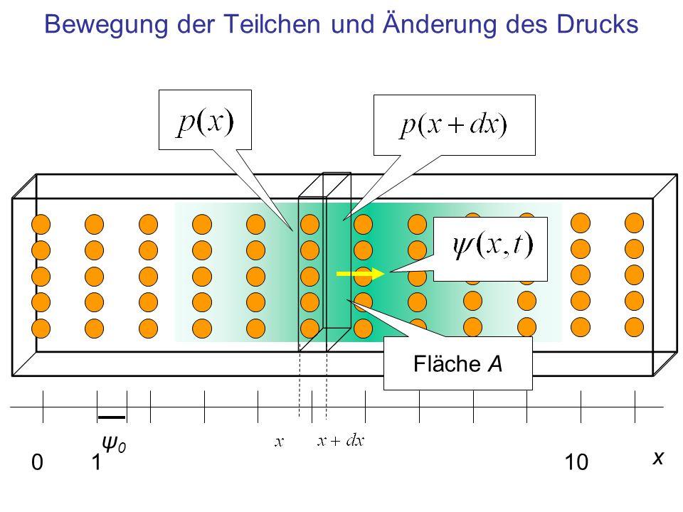 Bewegung der Teilchen und Änderung des Drucks x 0110 ψ0ψ0 Fläche A