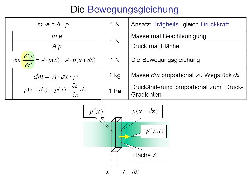 Die Bewegungsgleichung m ·a = A · p1 NAnsatz: Trägheits- gleich Druckkraft m·am·a 1 N Masse mal Beschleunigung A·pA·pDruck mal Fläche 1 NDie Bewegungs