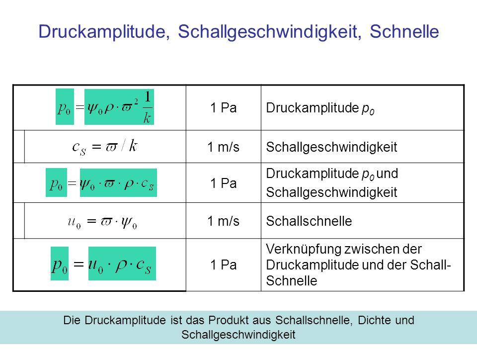 1 PaDruckamplitude p 0 1 m/sSchallgeschwindigkeit 1 Pa Druckamplitude p 0 und Schallgeschwindigkeit 1 m/sSchallschnelle 1 Pa Verknüpfung zwischen der