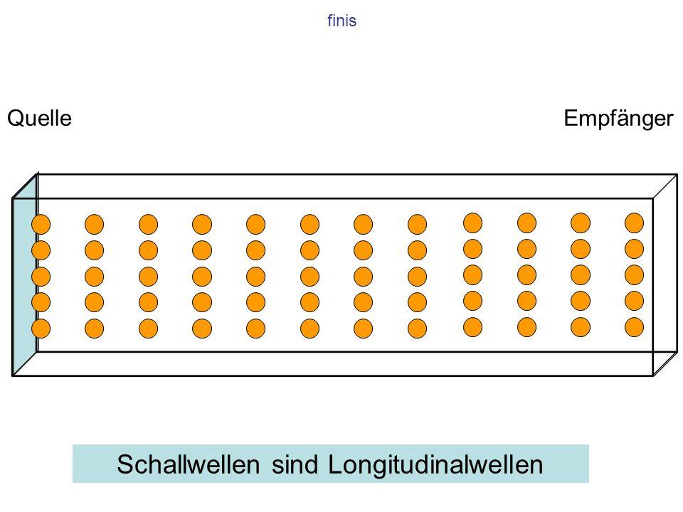 finis QuelleEmpfänger Schallwellen sind Longitudinalwellen