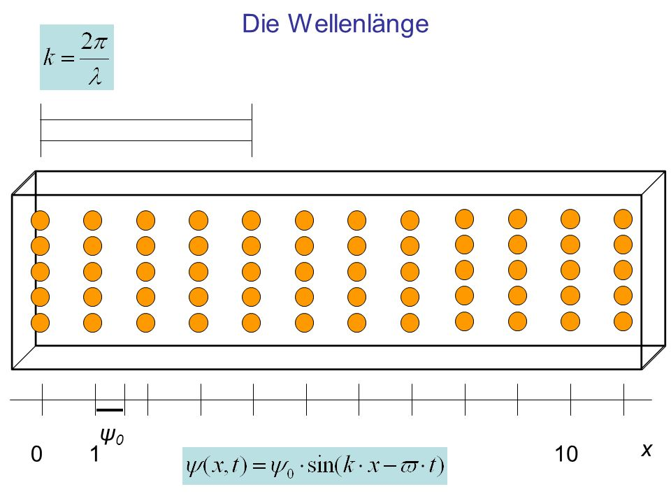 Die Wellenlänge x 0110 ψ0ψ0