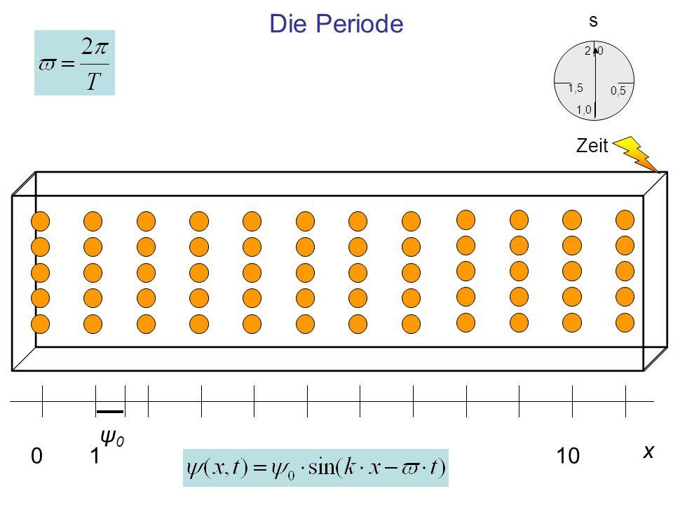 Die Periode x 0110 ψ0ψ0 0,5 0 1,5 2 1,0 Zeit s