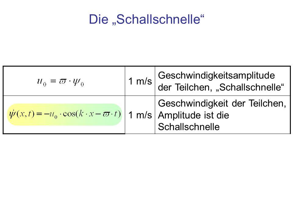 1 m/s Geschwindigkeitsamplitude der Teilchen, Schallschnelle 1 m/s Geschwindigkeit der Teilchen, Amplitude ist die Schallschnelle Die Schallschnelle
