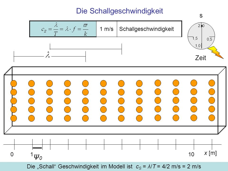 Die Schallgeschwindigkeit x [m] 0110 ψ0ψ0 0,5 0 1,5 2 1,0 Zeit s 1 m/sSchallgeschwindigkeit Die Schall Geschwindigkeit im Modell ist c S = λ/T = 4/2 m