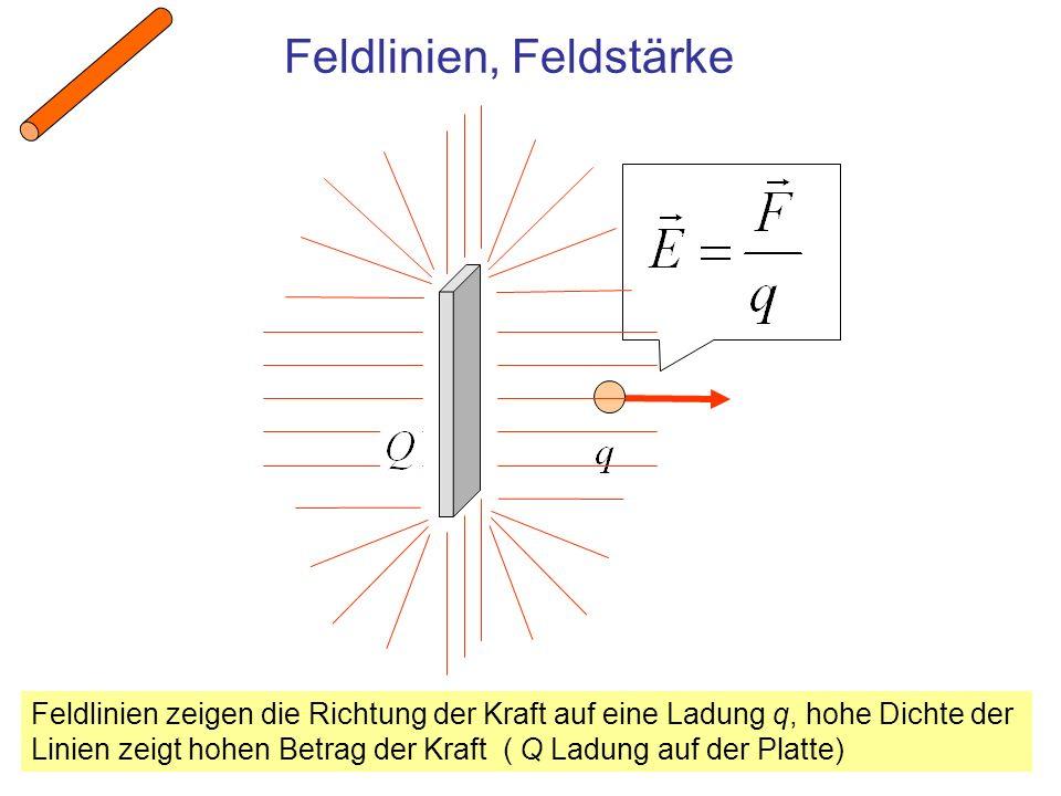 Feldlinien, Feldstärke Feldlinien zeigen die Richtung der Kraft auf eine Ladung q, hohe Dichte der Linien zeigt hohen Betrag der Kraft ( Q Ladung auf