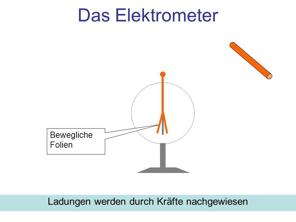 Versuch: Feldlinienbilder für Ladungsverteilungen: –Zwei gleichgeladene Punktladungen –Zwei entgegengesetzt geladene Punktladungen –Zwei große Platten: Plattenkondensator