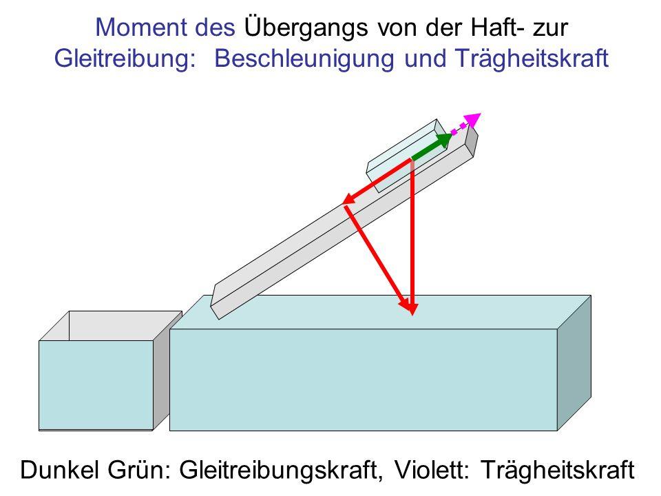 Moment des Übergangs von der Haft- zur Gleitreibung: Beschleunigung und Trägheitskraft Dunkel Grün: Gleitreibungskraft, Violett: Trägheitskraft