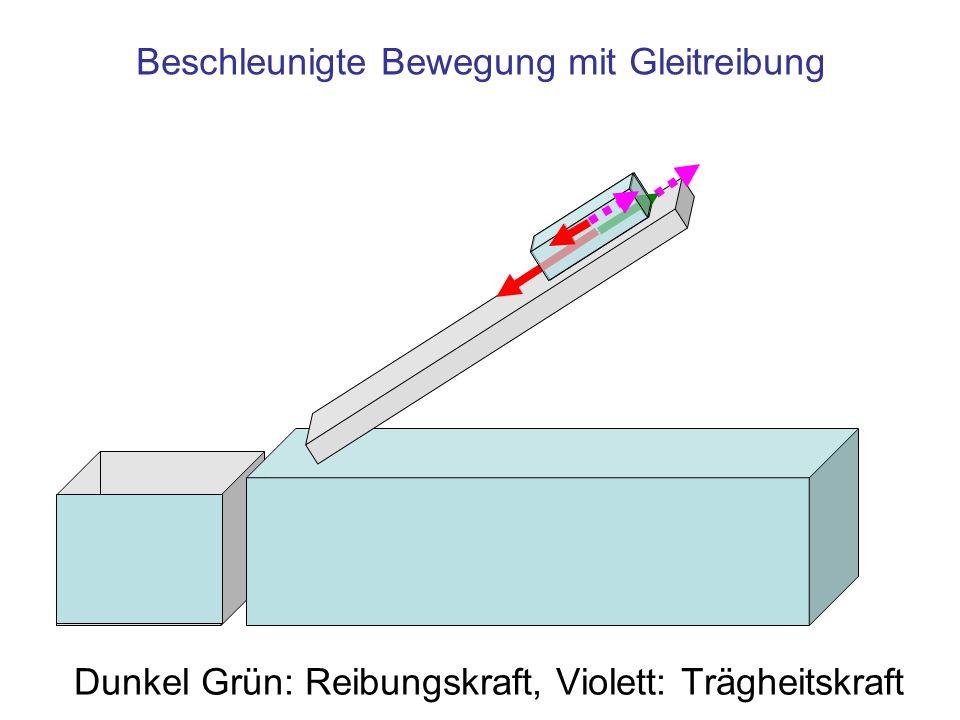 Beschleunigte Bewegung mit Gleitreibung Dunkel Grün: Reibungskraft, Violett: Trägheitskraft