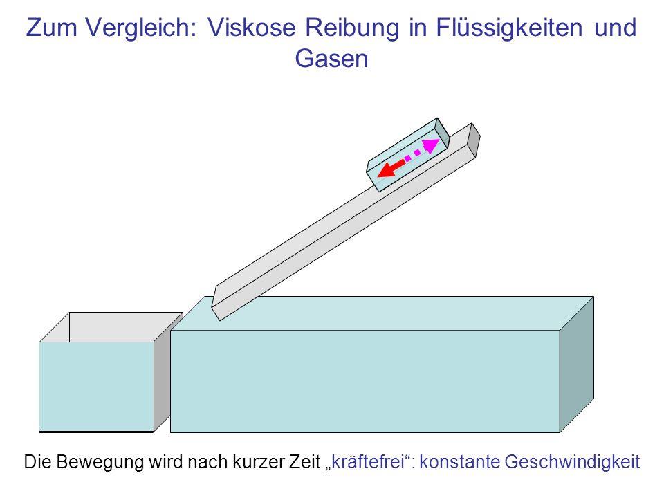 Zum Vergleich: Viskose Reibung in Flüssigkeiten und Gasen Die Bewegung wird nach kurzer Zeit kräftefrei: konstante Geschwindigkeit