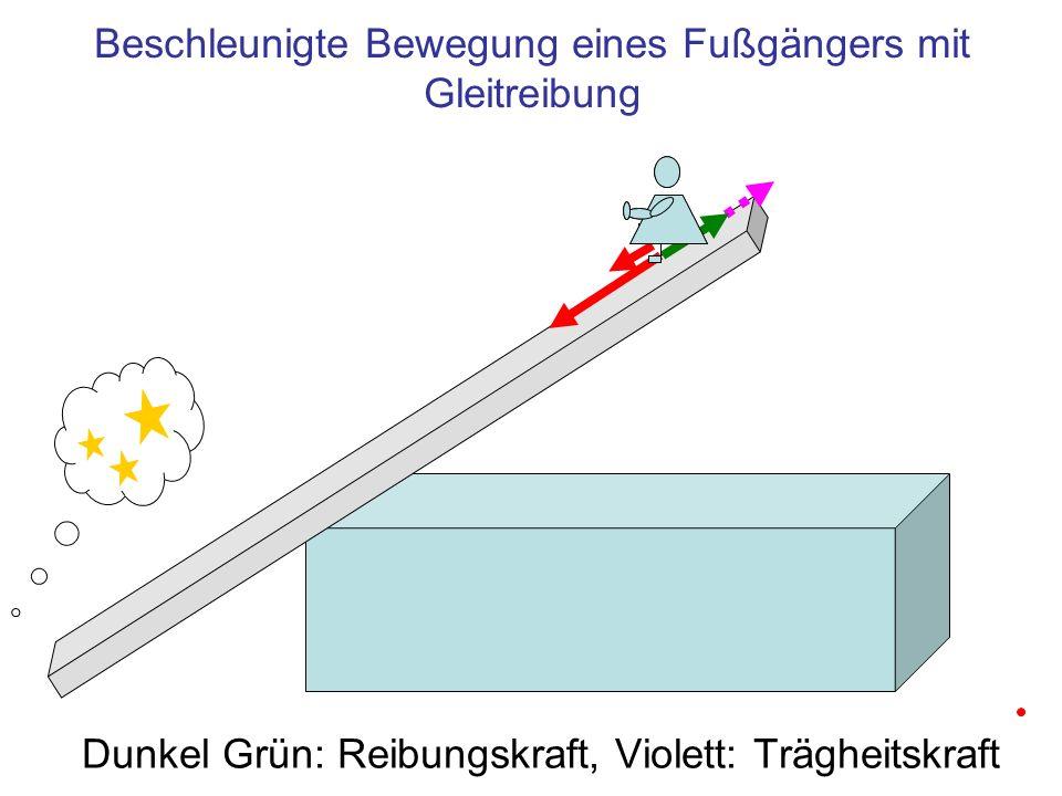 Beschleunigte Bewegung eines Fußgängers mit Gleitreibung Dunkel Grün: Reibungskraft, Violett: Trägheitskraft