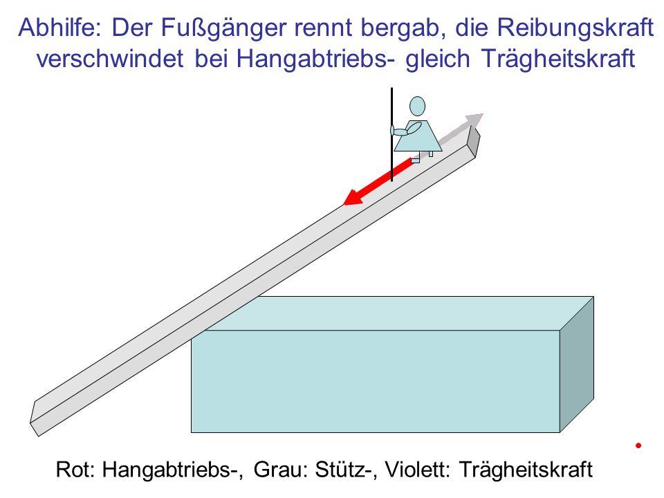 Abhilfe: Der Fußgänger rennt bergab, die Reibungskraft verschwindet bei Hangabtriebs- gleich Trägheitskraft Rot: Hangabtriebs-, Grau: Stütz-, Violett: