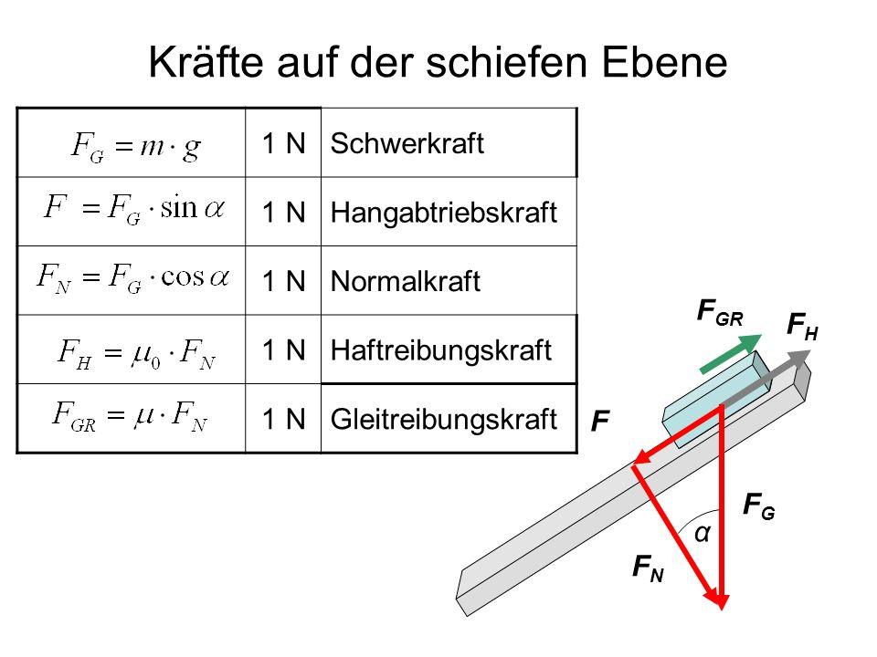 Kräfte auf der schiefen Ebene FNFN FHFH F FGFG α 1 NSchwerkraft 1 NHangabtriebskraft 1 NNormalkraft 1 NHaftreibungskraft 1 NGleitreibungskraft F GR