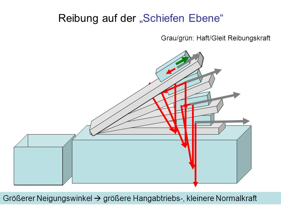 Reibung auf der Schiefen Ebene Grau/grün: Haft/Gleit Reibungskraft Größerer Neigungswinkel größere Hangabtriebs-, kleinere Normalkraft