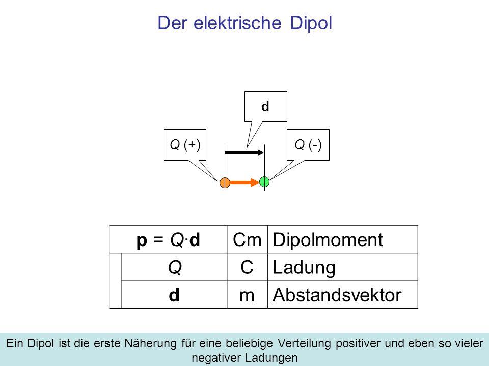 Der elektrische Dipol Ein Dipol ist die erste Näherung für eine beliebige Verteilung positiver und eben so vieler negativer Ladungen p = Q·dCmDipolmom