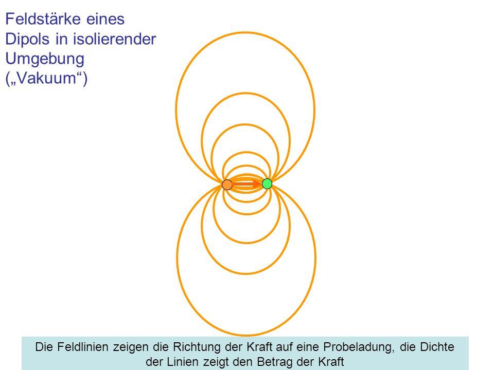 Feldstärke eines Dipols in isolierender Umgebung (Vakuum) Die Feldlinien zeigen die Richtung der Kraft auf eine Probeladung, die Dichte der Linien zei