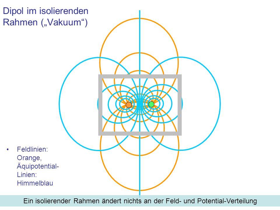 Feldlinien: Orange, Äquipotential- Linien: Himmelblau Dipol im isolierenden Rahmen (Vakuum) Ein isolierender Rahmen ändert nichts an der Feld- und Pot
