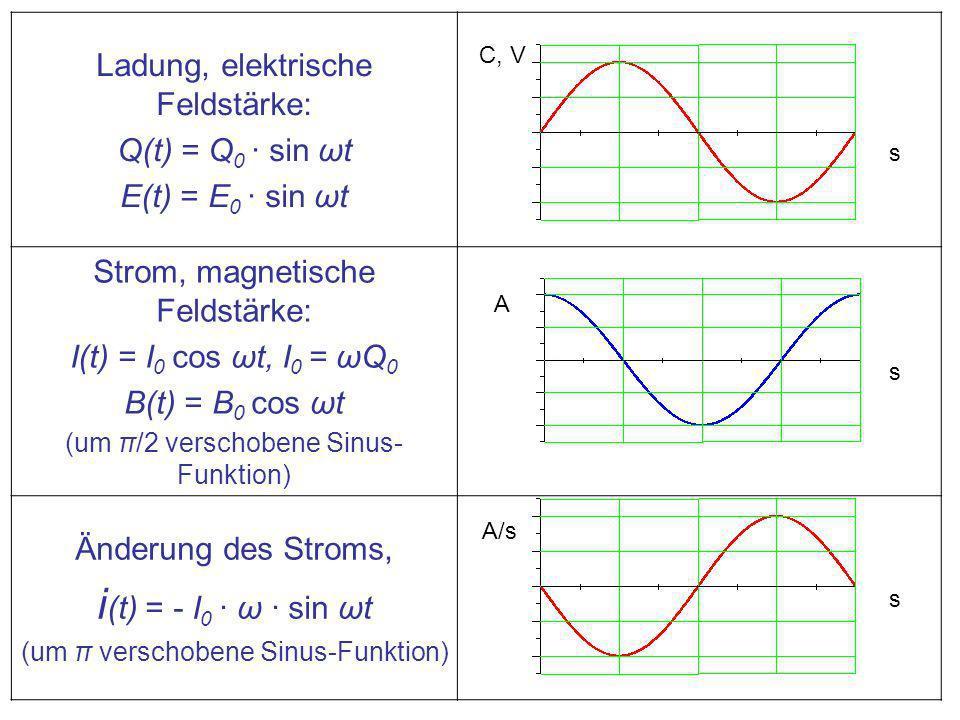 Ladung, elektrische Feldstärke: Q(t) = Q 0 · sin ωt E(t) = E 0 · sin ωt Strom, magnetische Feldstärke: I(t) = I 0 cos ωt, I 0 = ωQ 0 B(t) = B 0 cos ωt