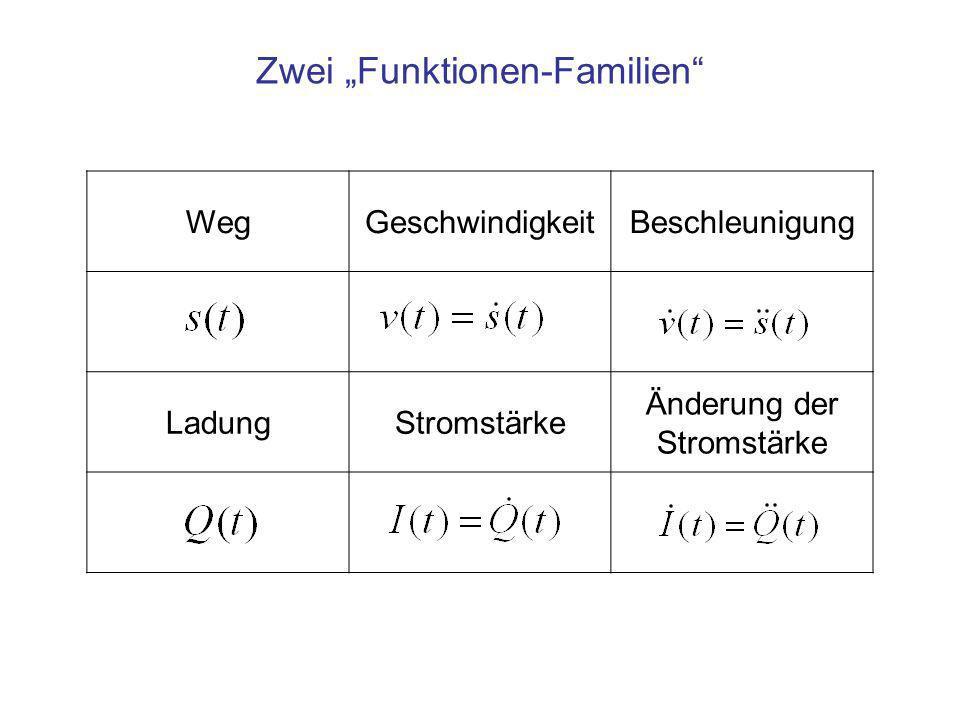 WegGeschwindigkeitBeschleunigung LadungStromstärke Änderung der Stromstärke Zwei Funktionen-Familien