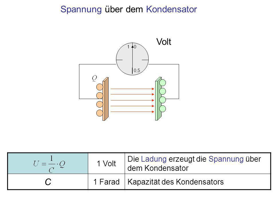 1 0,5 0 Volt 1 Volt Die Ladung erzeugt die Spannung über dem Kondensator C 1 FaradKapazität des Kondensators Spannung über dem Kondensator