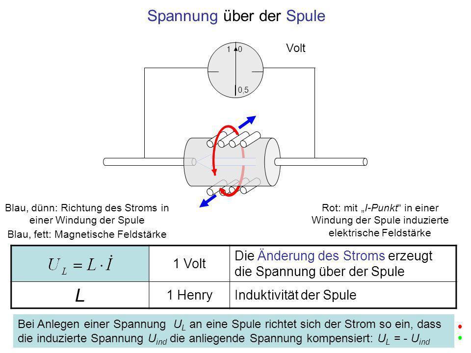 1 Volt Die Änderung des Stroms erzeugt die Spannung über der Spule L 1 HenryInduktivität der Spule 1 0,5 0 Volt Spannung über der Spule Blau, dünn: Ri