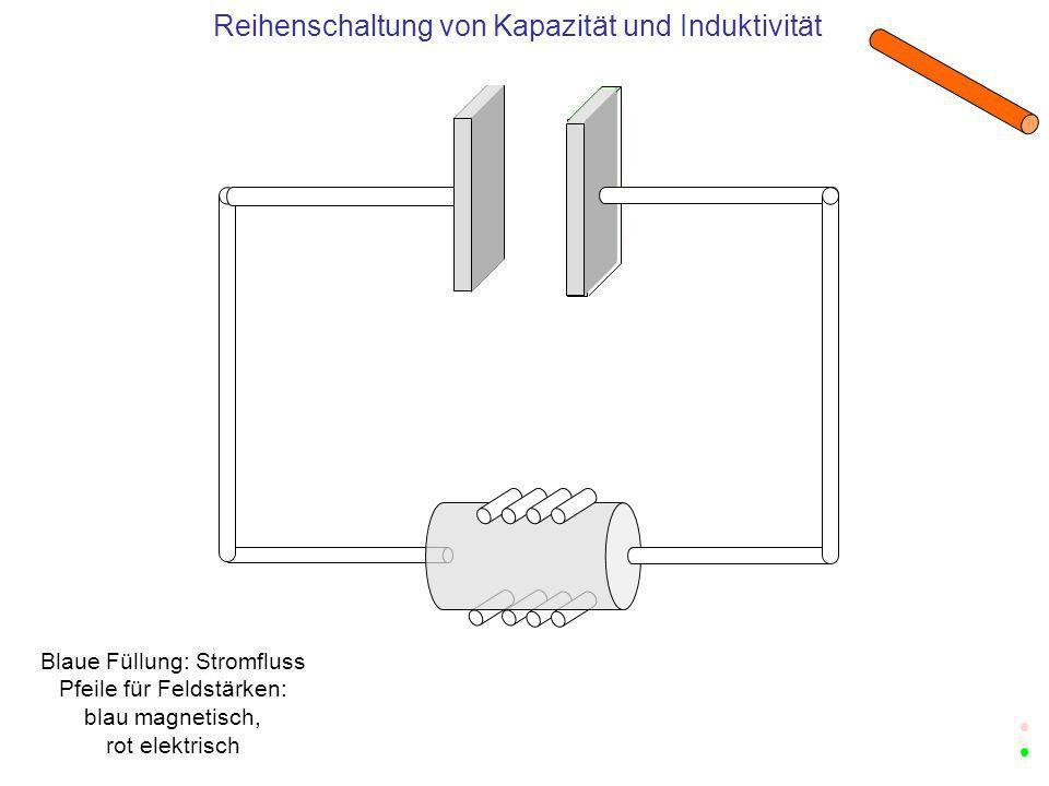 Reihenschaltung von Kapazität und Induktivität Blaue Füllung: Stromfluss Pfeile für Feldstärken: blau magnetisch, rot elektrisch