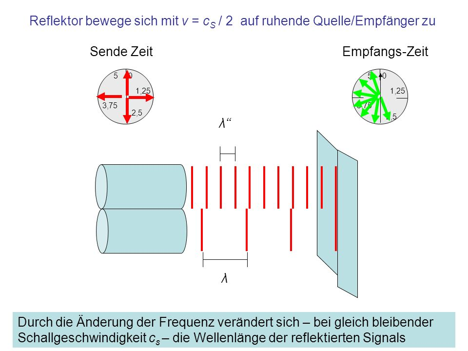 Frequenz des reflektierten Signals auf die Quelle zu bewegtem Reflektor f = f · (1 + v / c s ) 1/s Der mit Geschwindigkeit v auf die Quelle zu bewegte Reflektor (bewegter Empfänger) empfängt das Signal mit Frequenz f Der Reflektor reflektiert, d.h.