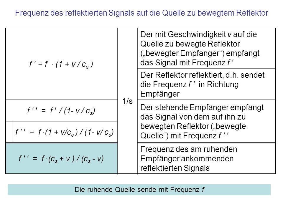Änderung der Frequenz bei ruhendem Empfänger und auf ihn zu bewegter Quelle Δf = f -f = f ·(c s + v ) / (c s - v) -f 1/s Differenz zwischen Sende- und Empfangsfrequenz Δf = f ·(c s + v ) / (c s - v) – f (c s - v) / (c s - v) Δf = f ·(c s + v - c s + v) / (c s - v) Δf = f ·2 v / (c s - v) Δf = f ·2 v / c s Näherung für c s >> v cScS 1 m/sSchallgeschwindigkeit c S v1 m/s Geschwindigkeit des Reflektors Bei annäherndem Reflektor erhöht sich die Frequenz um Δf, bei zunehmender Entfernung erniedrigt sich die Frequenz um Δf