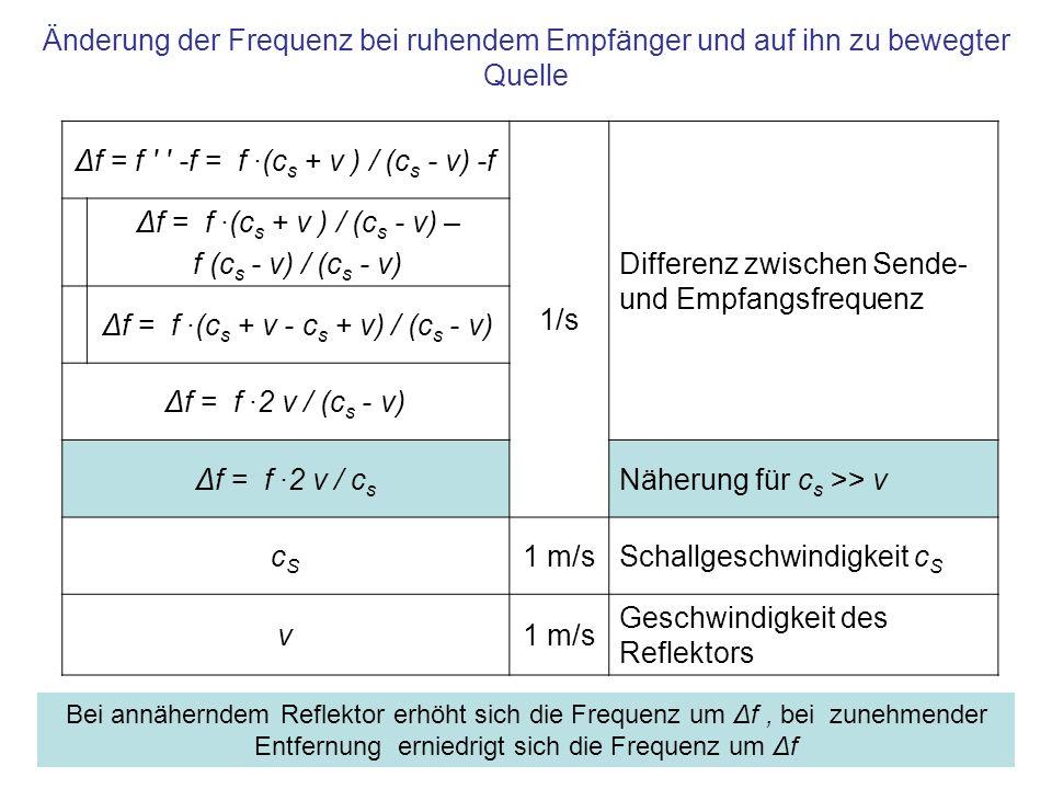 Zusammenfassung Eine ruhende Quelle sende mit Frequenz f in einem Medium mit Schallgeschwindigkeit c S, am Ort des Senders stehe ein ruhender Empfänger Bewegt sich ein Reflektor mit Geschwindigkeit v (v << c S ) auf Quelle und Empfänger zu, dann –erhöht sich die Frequenz um Δf = f ·2 v / c s [1/s] Entfernt sich der Empfänger mit Geschwindigkeit v, dann –erniedrigt sich die Frequenz um Δf = f ·2 v / c s [1/s] Ist v in der Größenordnung von c S, –dann gilt Δf = f ·2 v / (c s - v) [1/s] Für elektromagnetische Wellen, die sich mit Lichtgeschwindikeit c ausbreiten, wird der Dopplereffekt mit Hilfe der Lorentz-Transformation erarbeitet