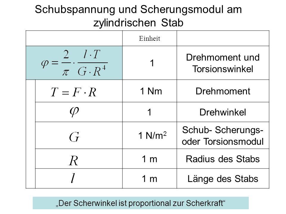 Einheit 1 Drehmoment und Torsionswinkel 1 NmDrehmoment 1Drehwinkel 1 N/m 2 Schub- Scherungs- oder Torsionsmodul 1 mRadius des Stabs 1 mLänge des Stabs