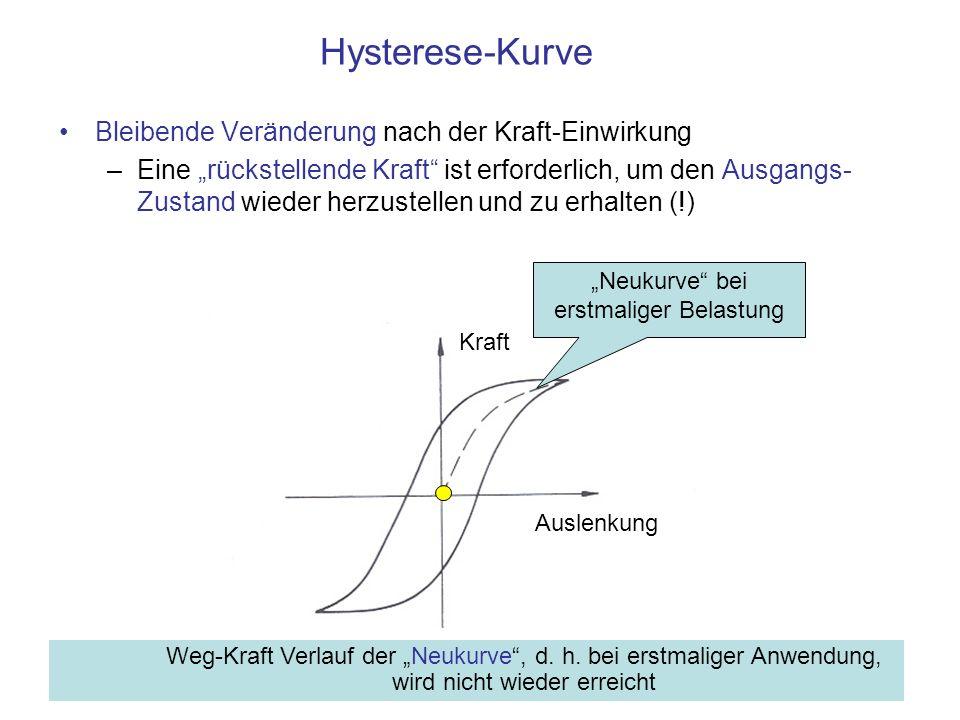 Hysterese-Kurve Bleibende Veränderung nach der Kraft-Einwirkung –Eine rückstellende Kraft ist erforderlich, um den Ausgangs- Zustand wieder herzustellen und zu erhalten (!) Auslenkung Kraft Neukurve bei erstmaliger Belastung Weg-Kraft Verlauf der Neukurve, d.