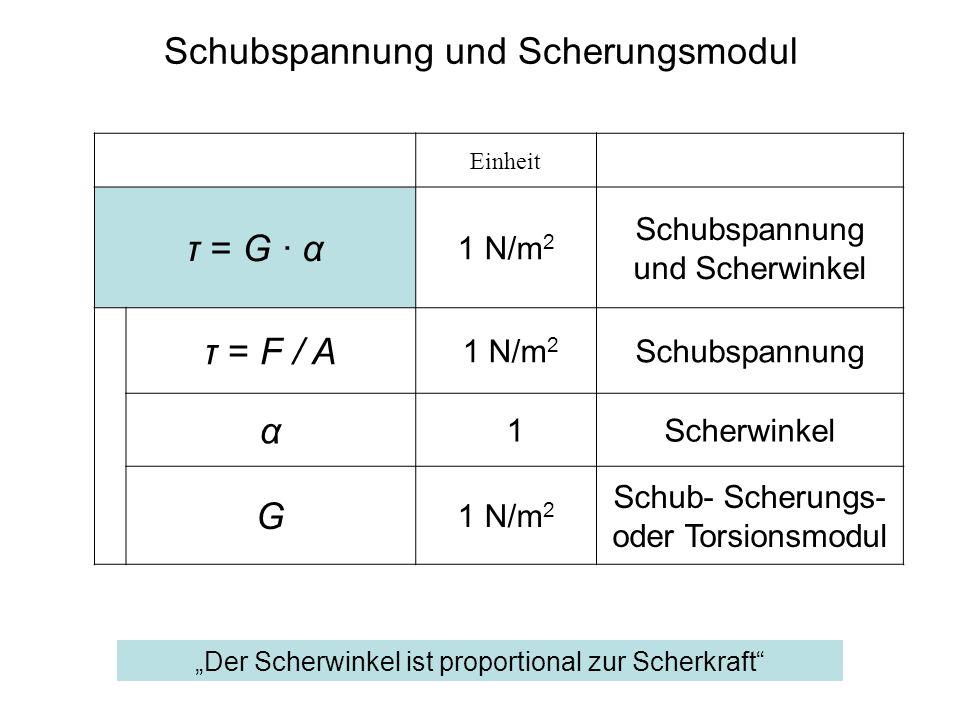 Einheit τ = G · α 1 N/m 2 Schubspannung und Scherwinkel τ = F / A 1 N/m 2 Schubspannung α 1Scherwinkel G 1 N/m 2 Schub- Scherungs- oder Torsionsmodul Schubspannung und Scherungsmodul Der Scherwinkel ist proportional zur Scherkraft