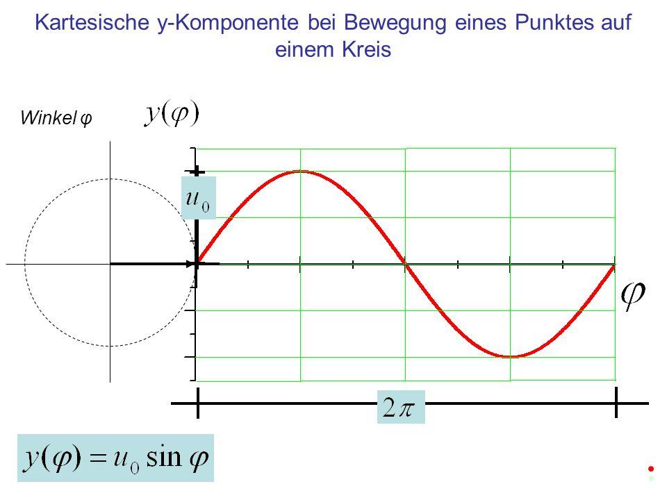 Kartesische y-Komponente bei Bewegung eines Punktes auf einem Kreis Winkel φ
