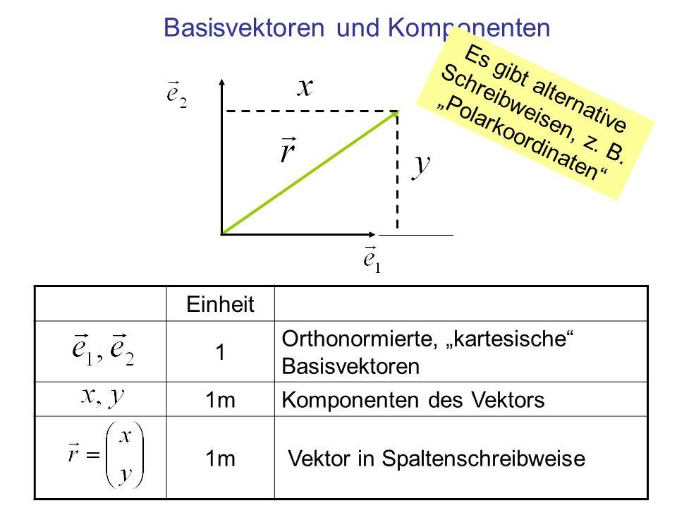 Einheit 1 Orthonormierte, kartesische Basisvektoren 1mKomponenten des Vektors 1m Vektor in Spaltenschreibweise Basisvektoren und Komponenten Es gibt alternative Schreibweisen, z.