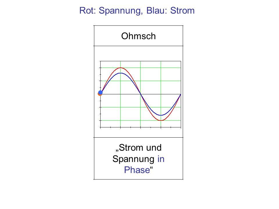 KapazitivOhmschInduktiv Strom eilt der Spannung voraus Strom und Spannung in Phase Strom läuft der Spannung hinterher Rot: Spannung, Blau: Strom