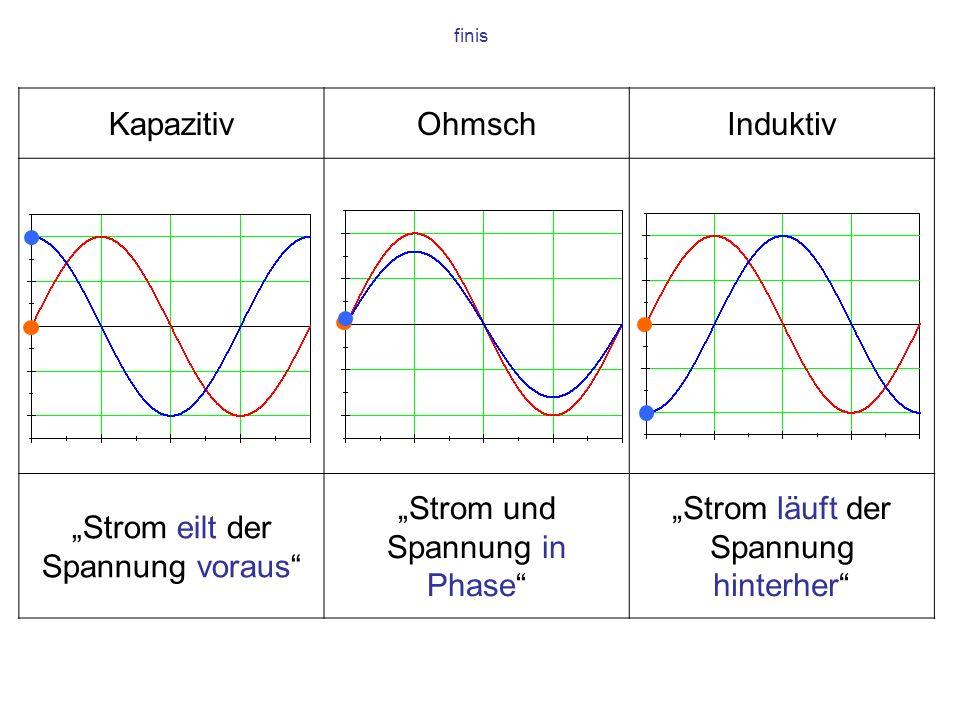 KapazitivOhmschInduktiv Strom eilt der Spannung voraus Strom und Spannung in Phase Strom läuft der Spannung hinterher finis