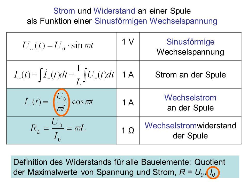 1 VSinusförmige Wechselspannung 1 AStrom an der Spule 1 A Wechselstrom an der Spule 1 Wechselstromwiderstand der Spule Strom und Widerstand an einer S