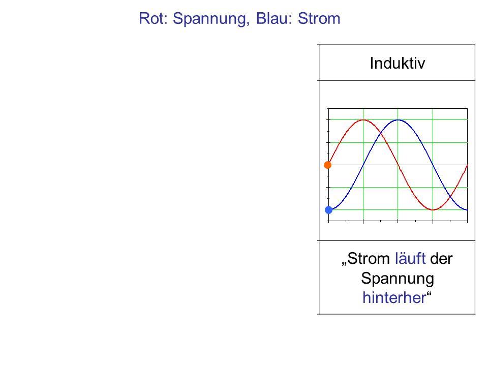 U~U~ Kondensator an einer Wechselspannungsquelle Analyse nach der Maschenregel, Umlauf von (bei Wechselstrom momentanen) + nach -, Quellen von + nach – zählen positiv, im Gegensinn negativ
