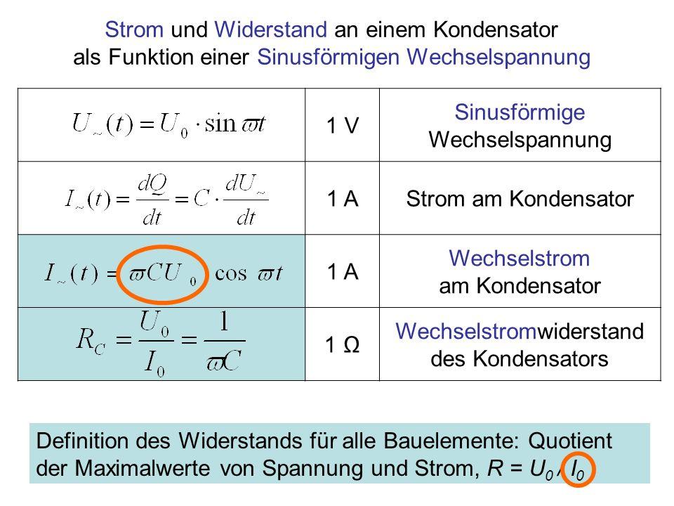 1 V Sinusförmige Wechselspannung 1 AStrom am Kondensator 1 A Wechselstrom am Kondensator 1 Wechselstromwiderstand des Kondensators Strom und Widerstan