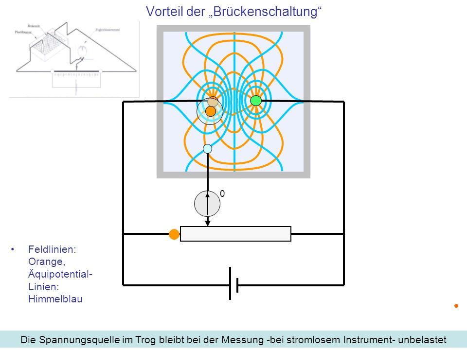 Feldlinien: Orange, Äquipotential- Linien: Himmelblau Vorteil der Brückenschaltung Die Spannungsquelle im Trog bleibt bei der Messung -bei stromlosem