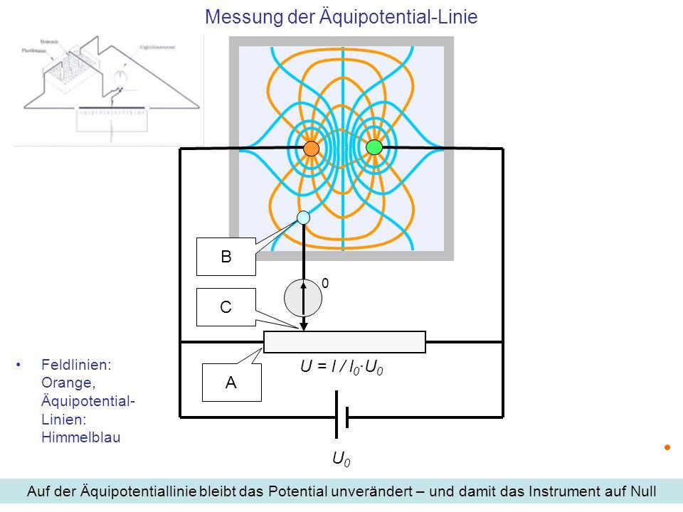 Feldlinien: Orange, Äquipotential- Linien: Himmelblau Auf der Äquipotentiallinie bleibt das Potential unverändert – und damit das Instrument auf Null